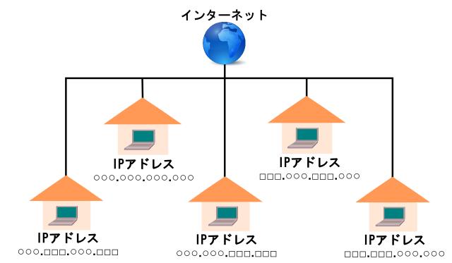 IPアドレスは各回線に割り振られる