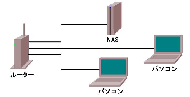 複数のPCとも接続出来る。